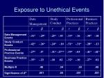 exposure to unethical events