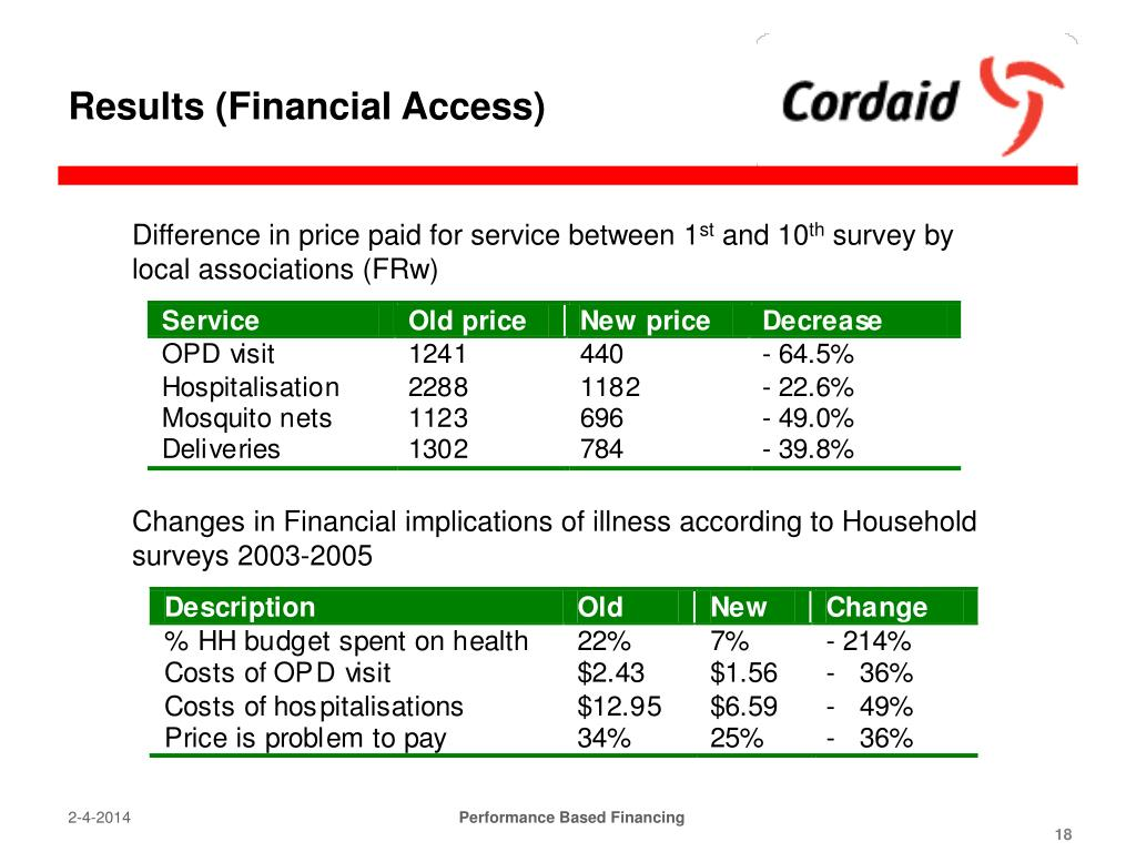 Results (Financial Access)