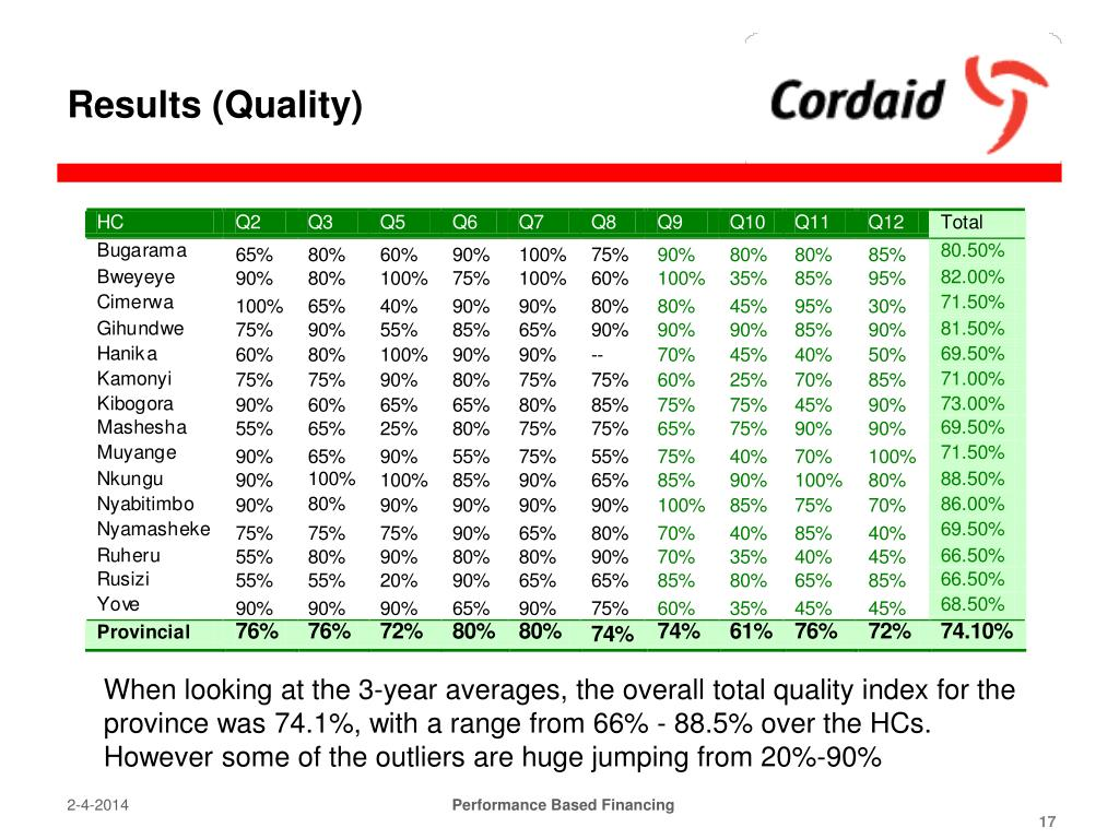 Results (Quality)
