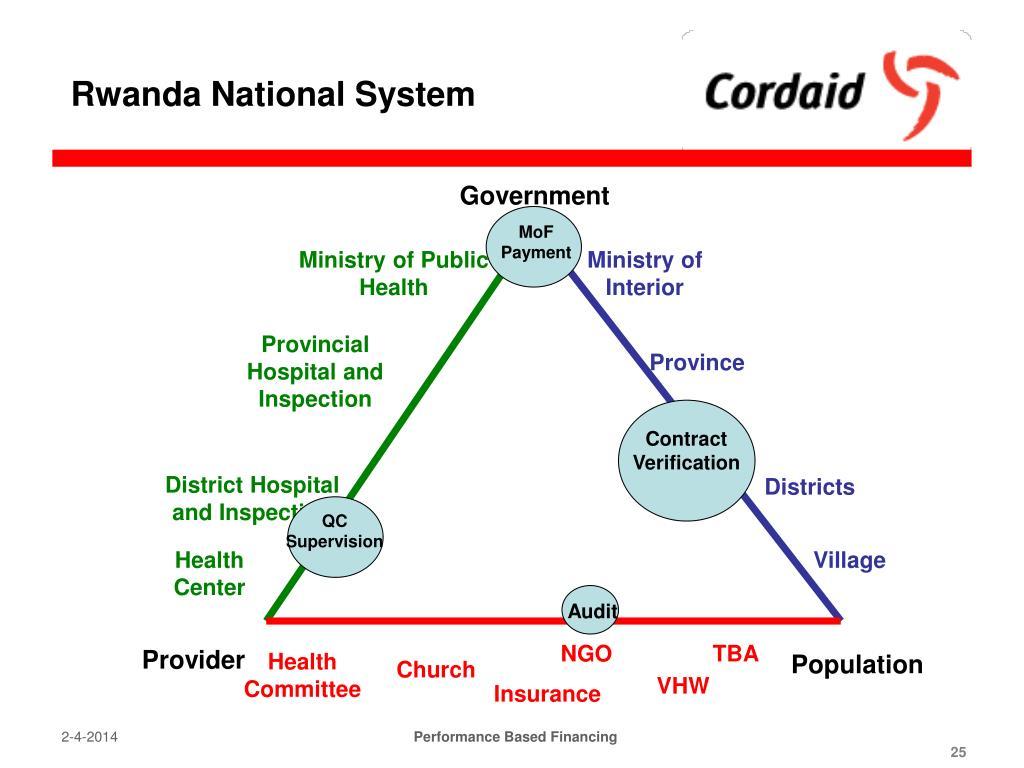 Rwanda National System