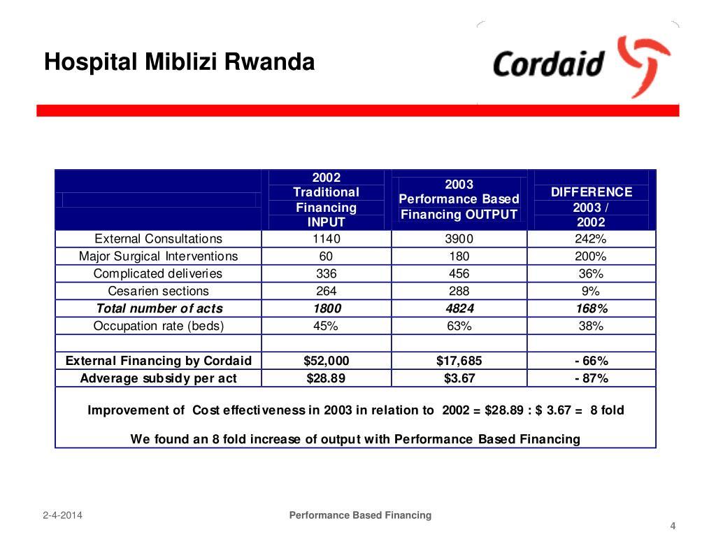 Hospital Miblizi Rwanda
