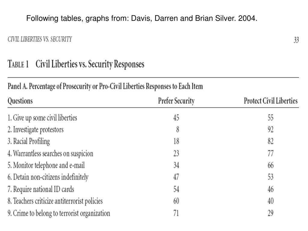 Following tables, graphs from: Davis, Darren and Brian Silver. 2004.
