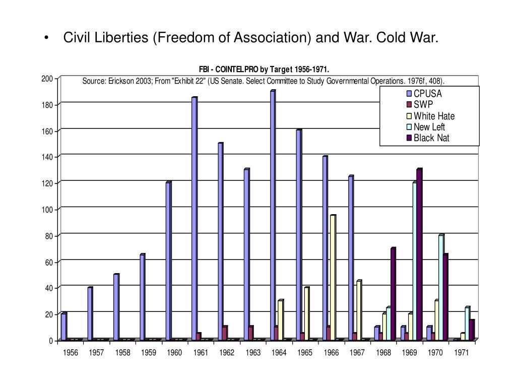 Civil Liberties (Freedom of Association) and War. Cold War.