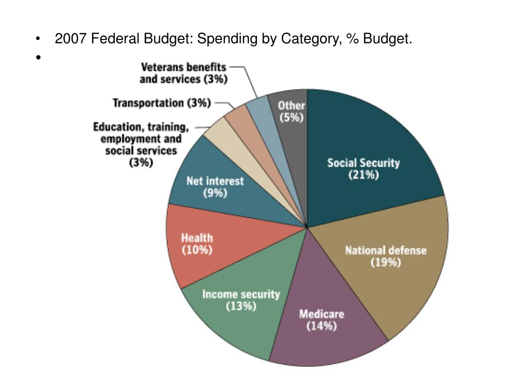 2007 Federal Budget: Spending by Category, % Budget.