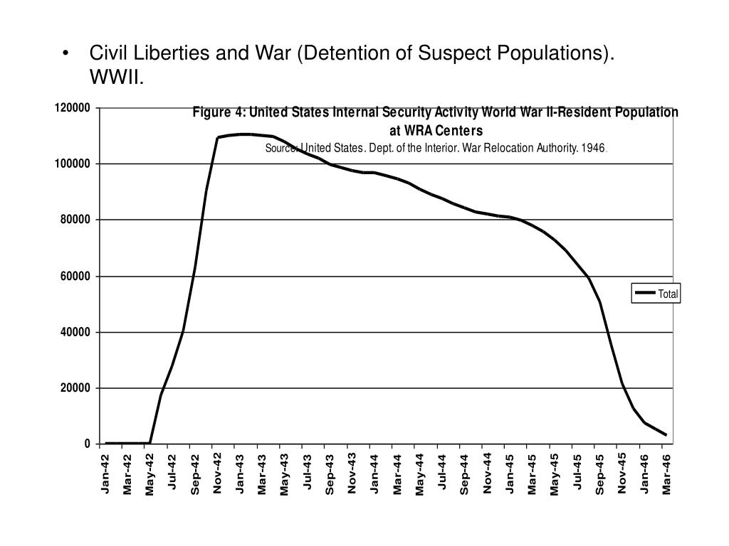 Civil Liberties and War (Detention of Suspect Populations). WWII.