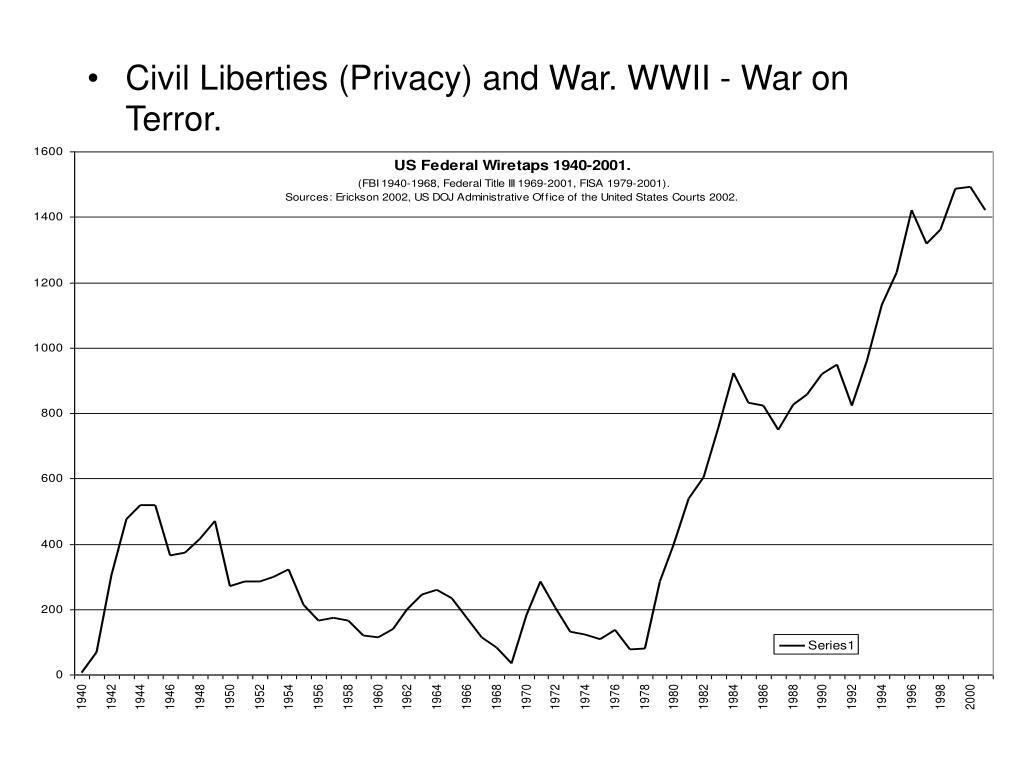 Civil Liberties (Privacy) and War. WWII - War on Terror.