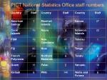 pict national statistics office staff numbers