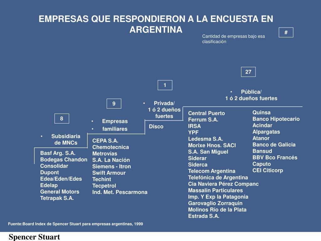 EMPRESAS QUE RESPONDIERON A LA ENCUESTA EN ARGENTINA