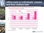 inflow early in individuals careers and then outflow later