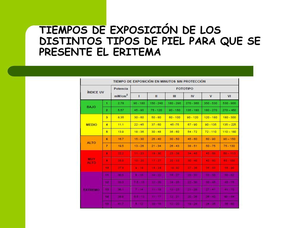TIEMPOS DE EXPOSICIÓN DE LOS DISTINTOS TIPOS DE PIEL PARA QUE SE PRESENTE EL ERITEMA