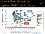 intermediate comparison 40 mo med f u or 100 pts17