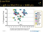 low risk 40 mo med f u or 100 pts