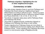 pathways migration highlighting the role of other neighbourhood types commentary on table