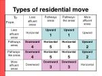 types of residential move