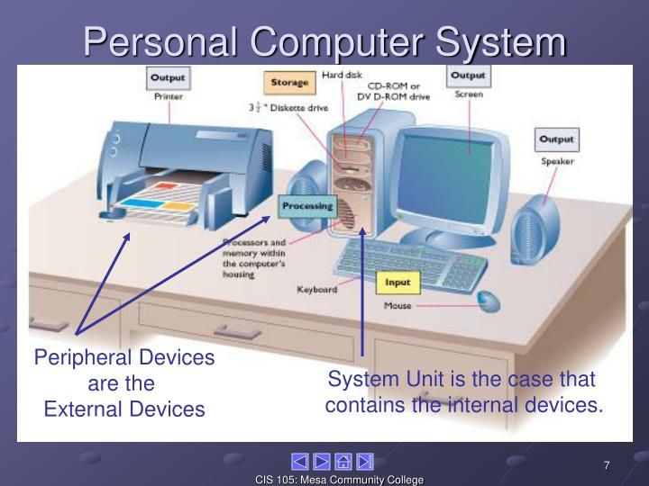 Personal Computer System