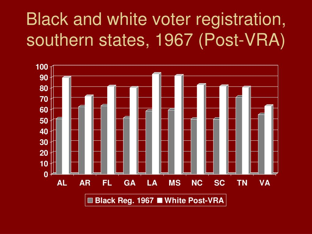 Black and white voter registration, southern states, 1967 (Post-VRA)