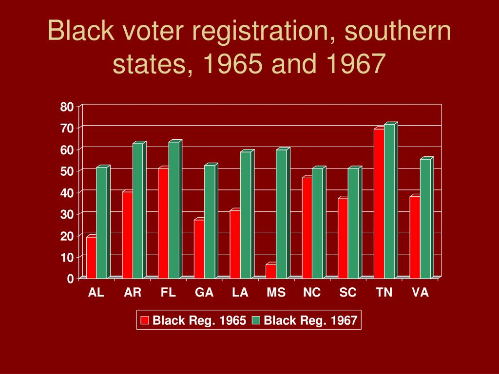 Black voter registration, southern states, 1965 and 1967