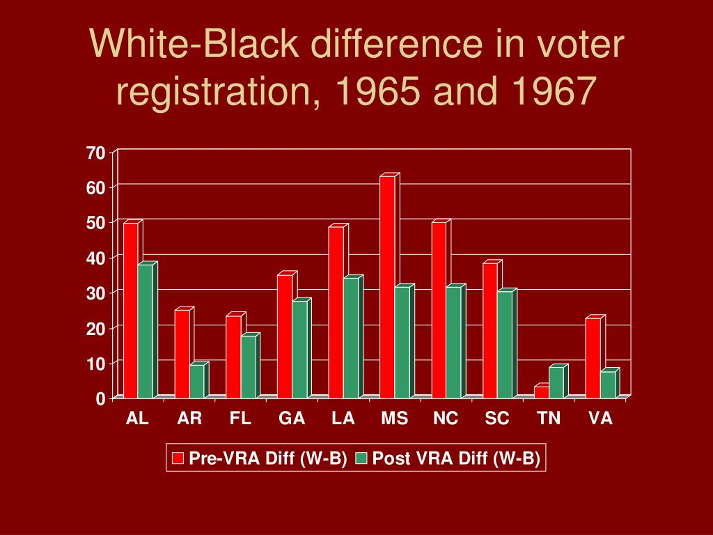 White-Black difference in voter registration, 1965 and 1967