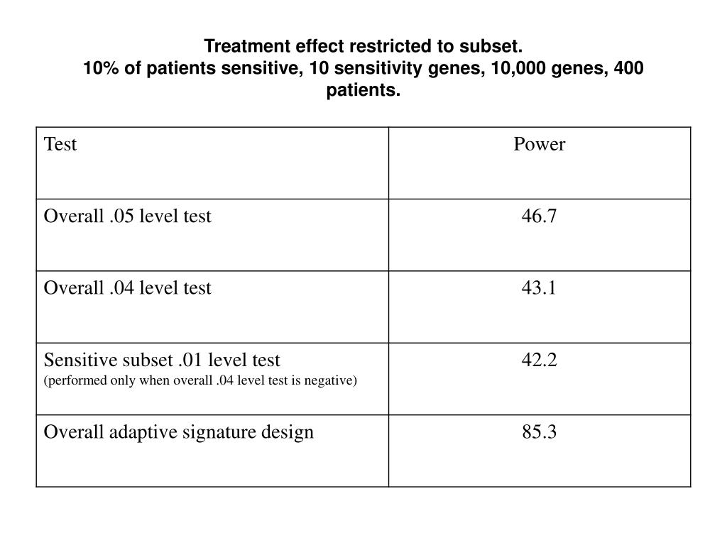 Treatment effect restricted to subset.