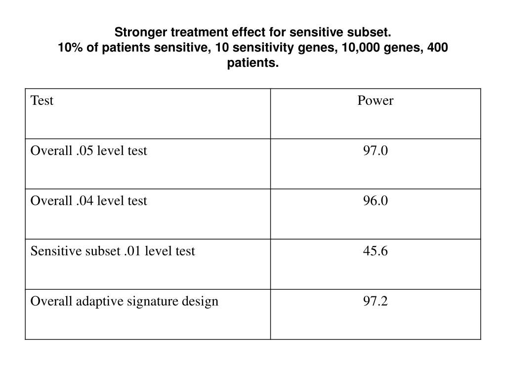 Stronger treatment effect for sensitive subset.