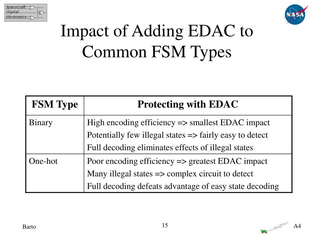 Impact of Adding EDAC to Common FSM Types