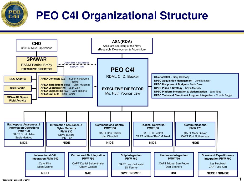 boeings organizational structure Organizational structure paper mayfield g parker mgt/230 may 24, 2012 organizational structure paper the organizational structure of the cheesecake factory demonstrates how organizational function, and organizational design can lead to having a successful franchise.