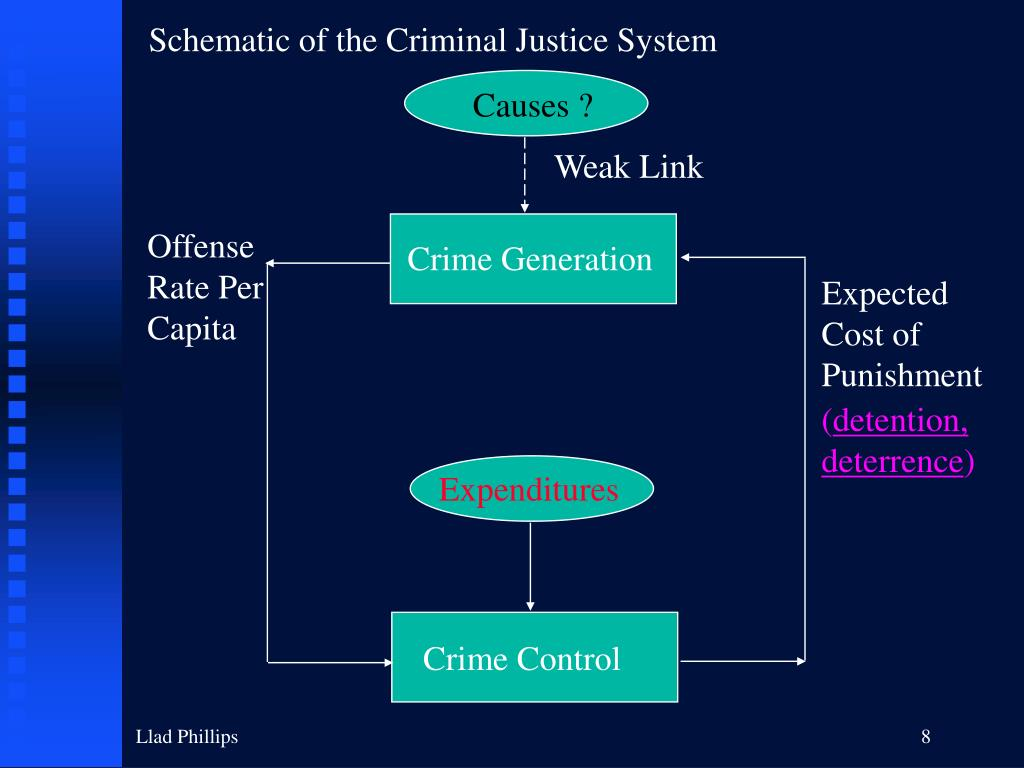 death penalty the criminal justice system