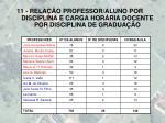 11 rela o professor aluno por disciplina e carga hor ria docente por disciplina de gradua o