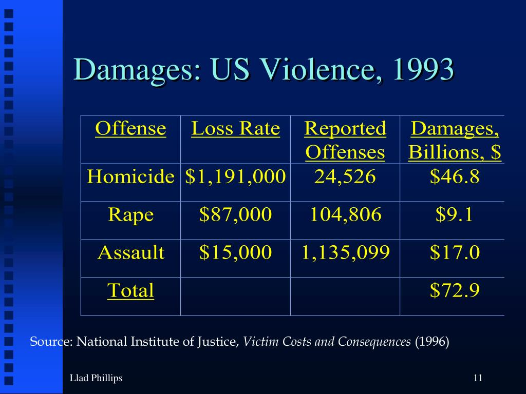 Damages: US Violence, 1993