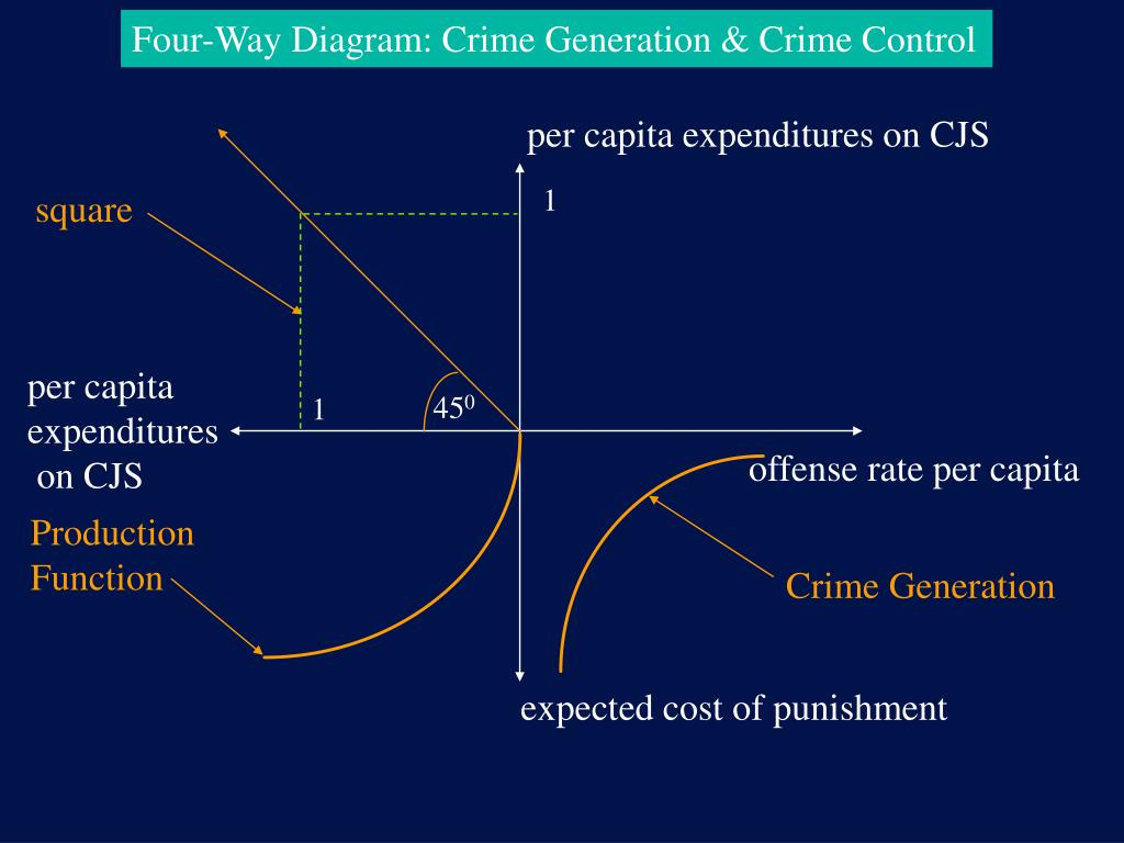 Four-Way Diagram: Crime Generation & Crime Control