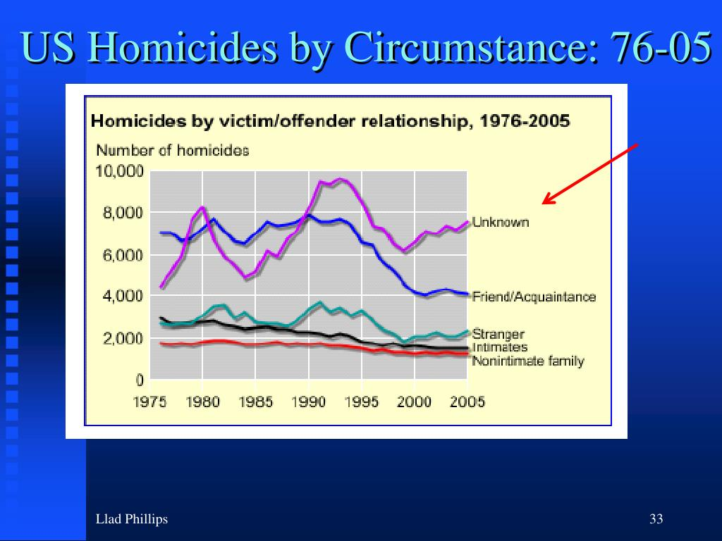 US Homicides by Circumstance: 76-05