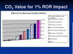 co 2 value for 1 ror impact