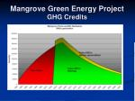 mangrove green energy project ghg credits