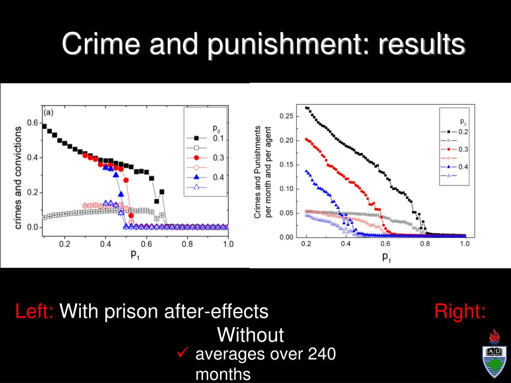 Crime and punishment: results
