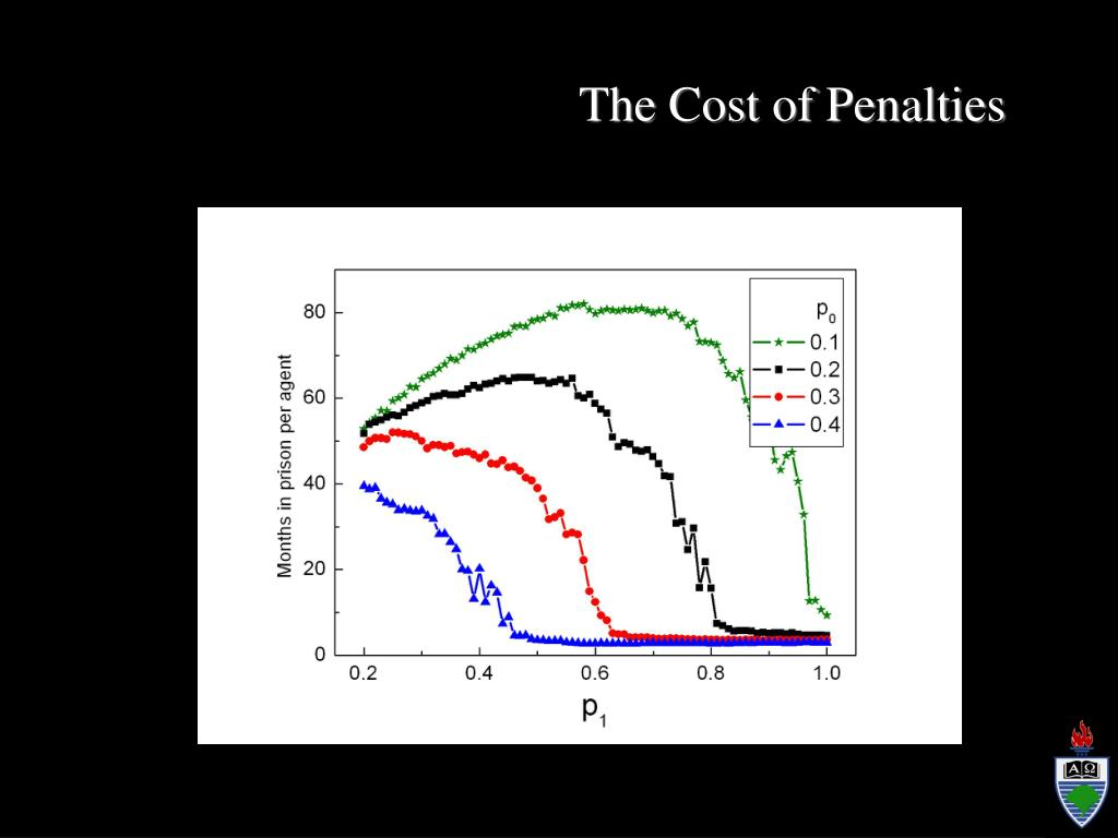 The Cost of Penalties