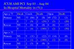 jcuh ami pci sep 03 aug 04 in hospital mortality n
