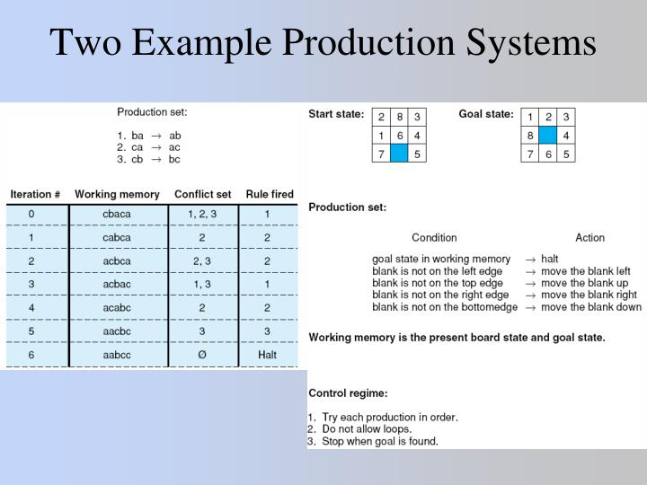 Two Example Production Systems