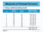 measures of forecast accuracy17