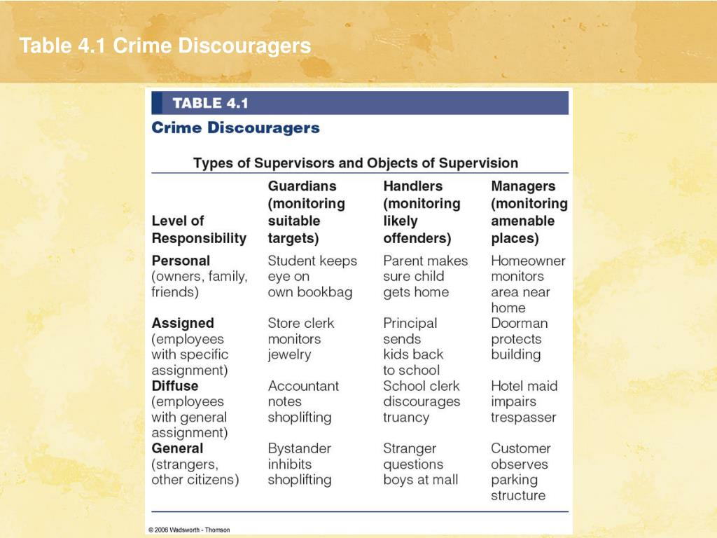 Table 4.1 Crime Discouragers