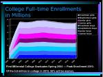 college full time enrollments in millions