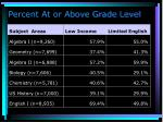 percent at or above grade level55