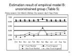estimation result of empirical model b unconstrained group table 5