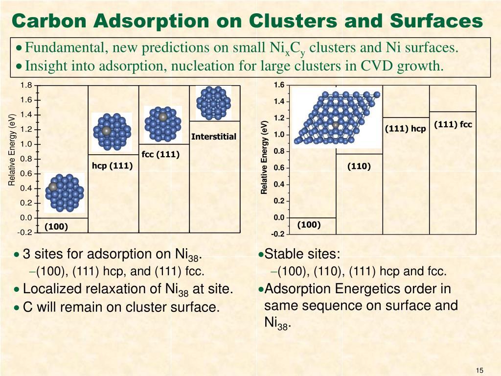 3 sites for adsorption on Ni