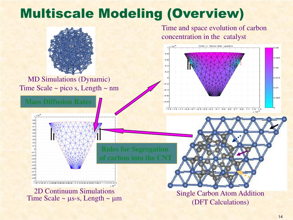 Multiscale Modeling (Overview)