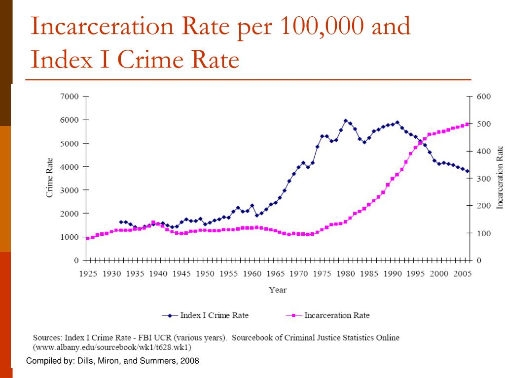 Incarceration Rate per 100,000 and Index I Crime Rate