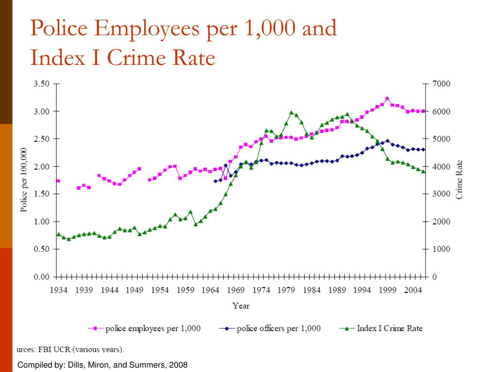 Police Employees per 1,000 and