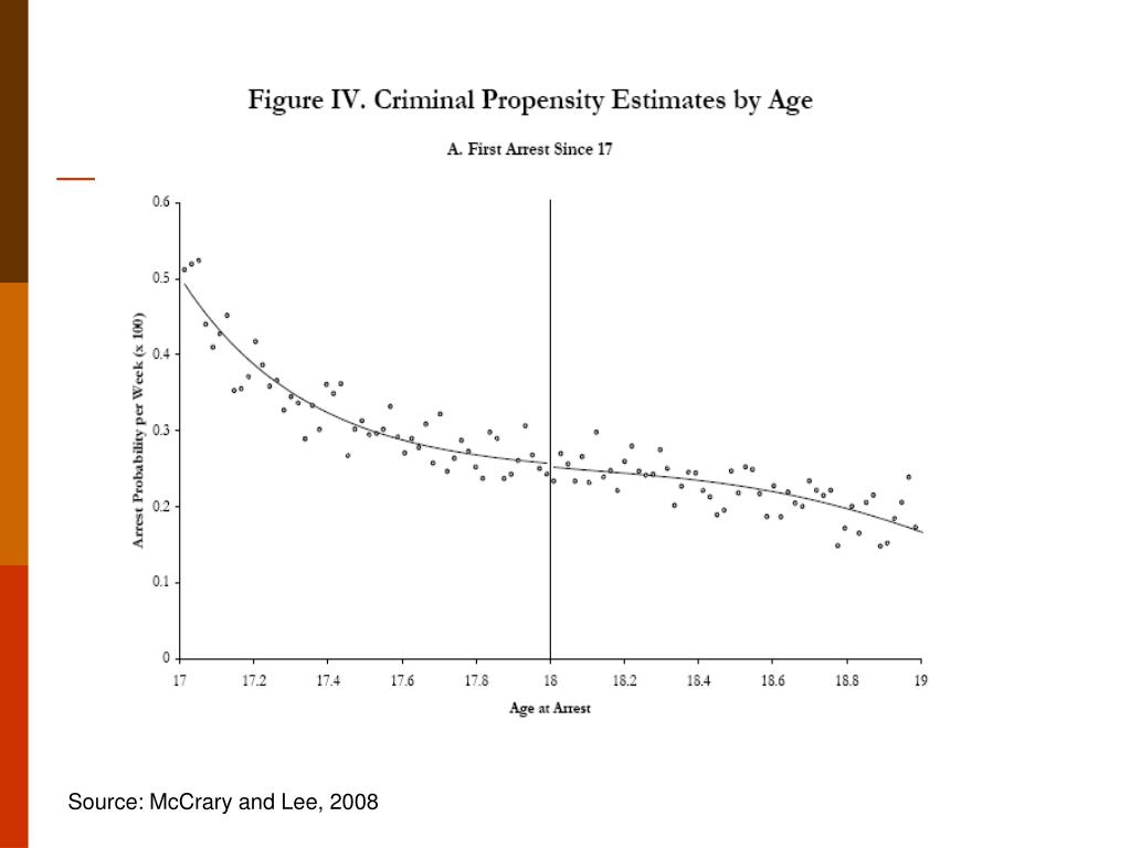 Source: McCrary and Lee, 2008