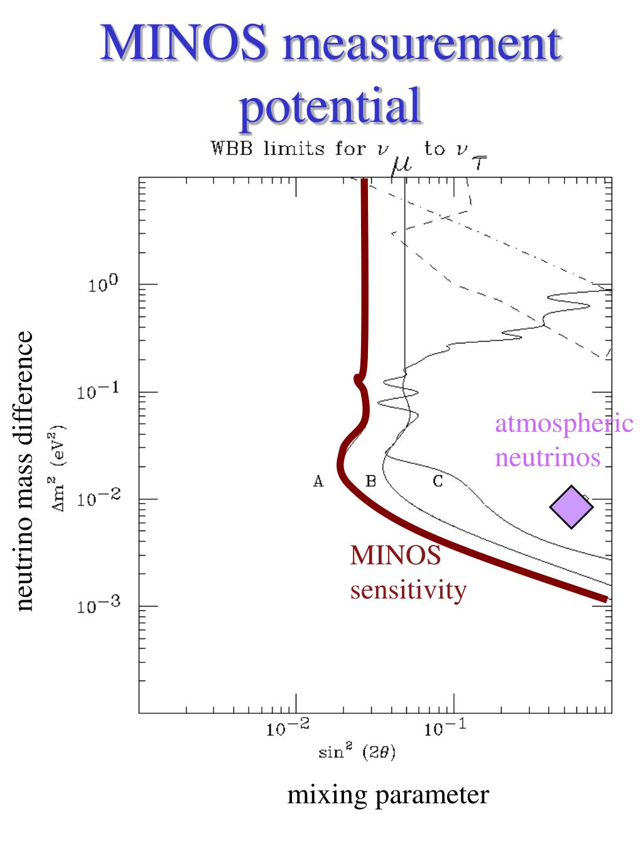 MINOS measurement potential