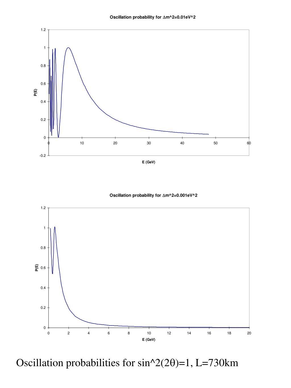 Oscillation probabilities for sin^2(2