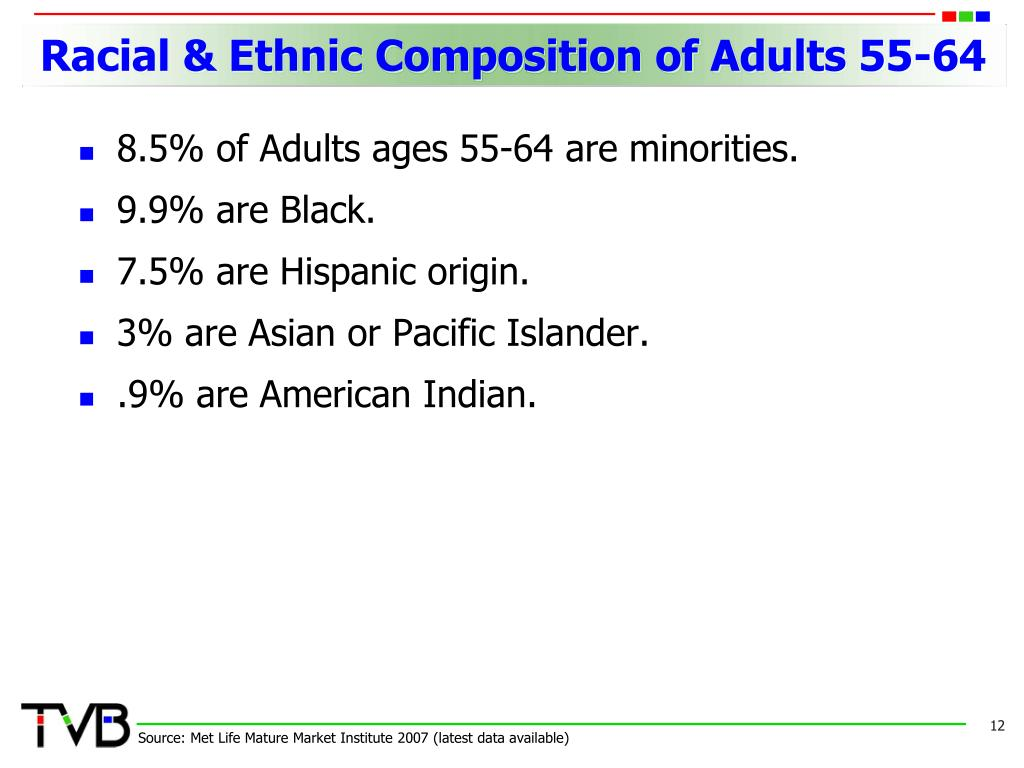 Racial & Ethnic Composition of Adults 55-64